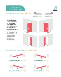 Tipologie di apertura maniglie